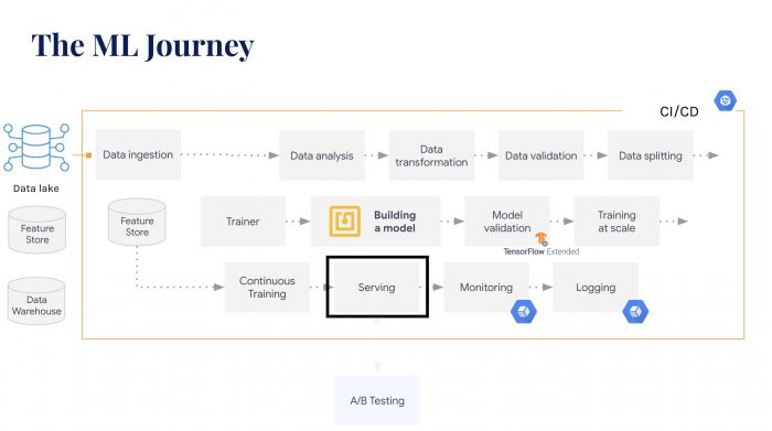 The ML Journey by Datatonic: Model Serving